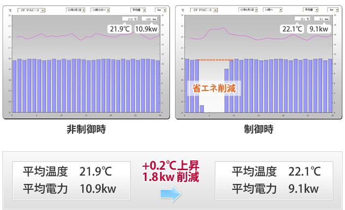 制御システムについて|デマンドコントロールでエアコンの電力 ...